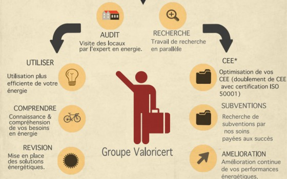 Certification infographie, ISO 50001